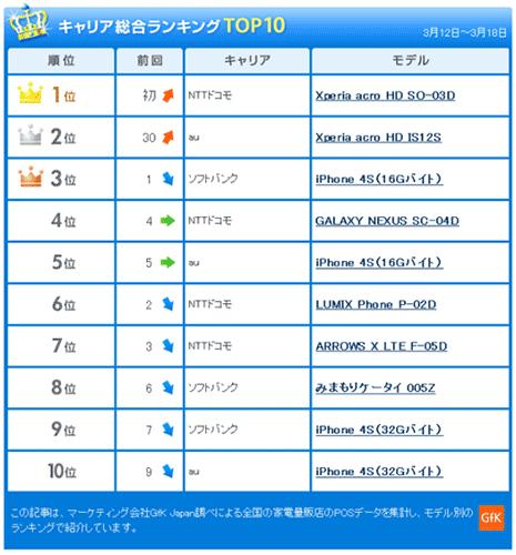 Sony Xperia acro HD оказался самым продаваемым смартфоном в Японии